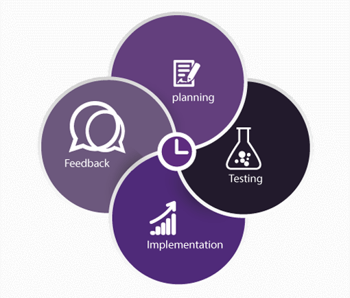 Agile Project Life Cycle