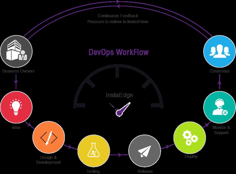 DevOps_workflow